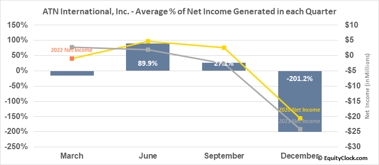 ATN International, Inc. (NASD:ATNI) Net Income Seasonality