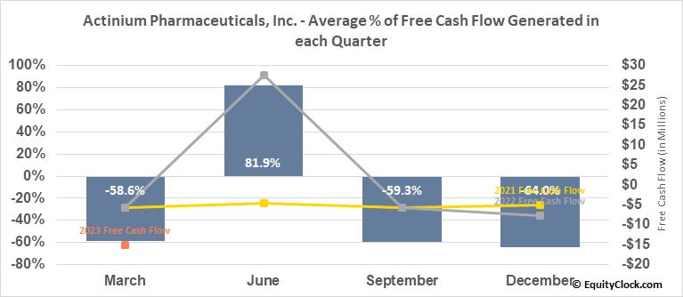 Actinium Pharmaceuticals, Inc. (AMEX:ATNM) Free Cash Flow Seasonality