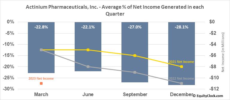 Actinium Pharmaceuticals, Inc. (AMEX:ATNM) Net Income Seasonality