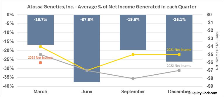 Atossa Genetics, Inc. (NASD:ATOS) Net Income Seasonality