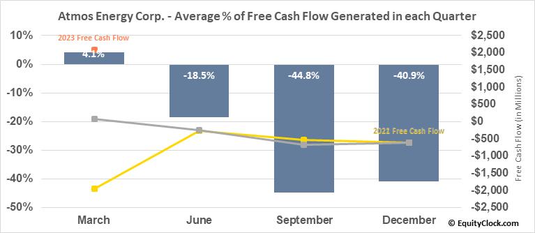 Atmos Energy Corp. (NYSE:ATO) Free Cash Flow Seasonality