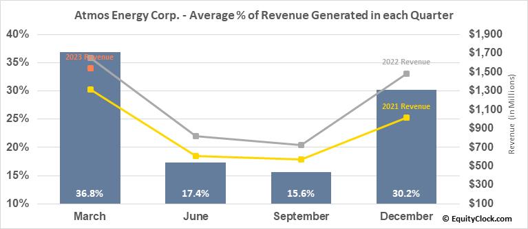Atmos Energy Corp. (NYSE:ATO) Revenue Seasonality