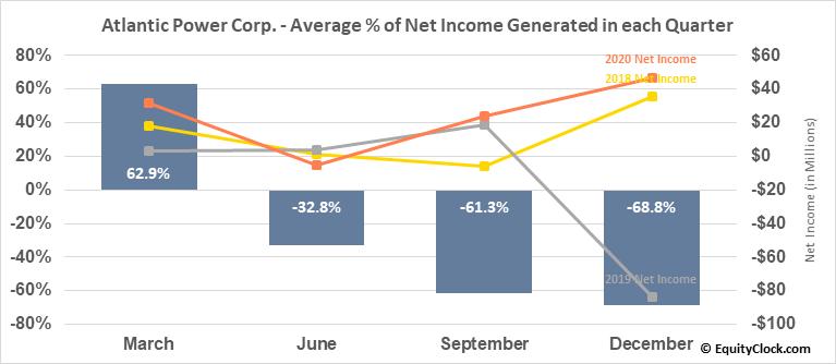 Atlantic Power Corp. (TSE:ATP.TO) Net Income Seasonality