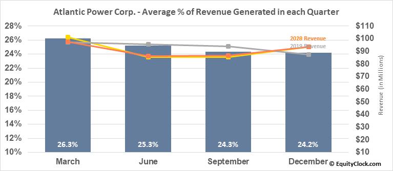 Atlantic Power Corp. (TSE:ATP.TO) Revenue Seasonality