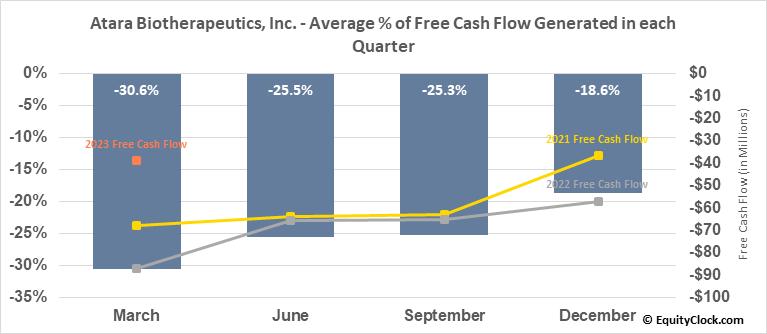 Atara Biotherapeutics, Inc. (NASD:ATRA) Free Cash Flow Seasonality