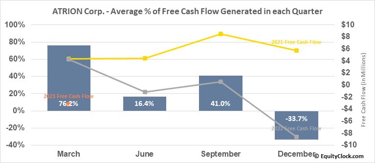 ATRION Corp. (NASD:ATRI) Free Cash Flow Seasonality