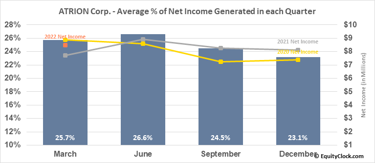 ATRION Corp. (NASD:ATRI) Net Income Seasonality