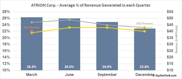 ATRION Corp. (NASD:ATRI) Revenue Seasonality
