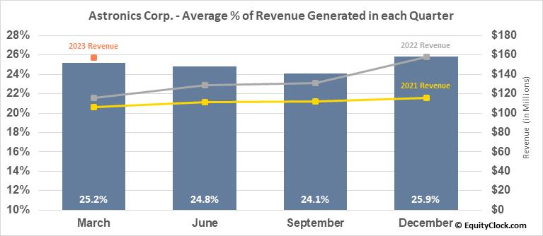 Astronics Corp. (NASD:ATRO) Revenue Seasonality