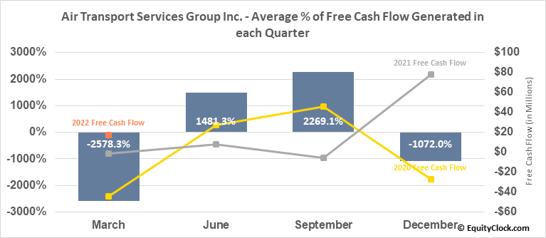 Air Transport Services Group Inc. (NASD:ATSG) Free Cash Flow Seasonality