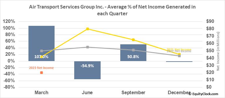 Air Transport Services Group Inc. (NASD:ATSG) Net Income Seasonality