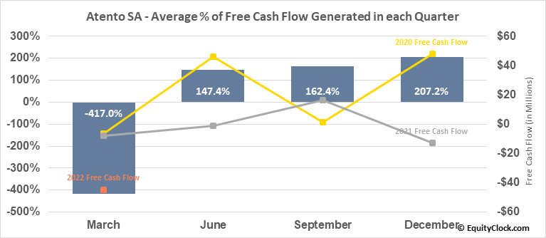 Atento SA (NYSE:ATTO) Free Cash Flow Seasonality
