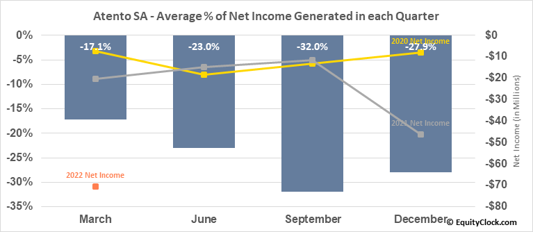 Atento SA (NYSE:ATTO) Net Income Seasonality
