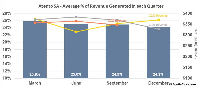 Atento SA (NYSE:ATTO) Revenue Seasonality