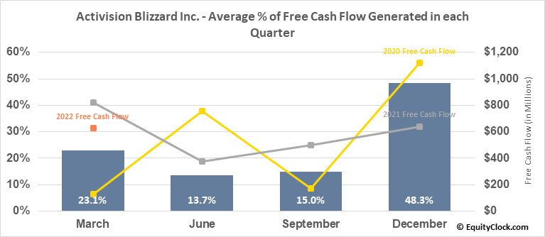 Activision Blizzard Inc. (NASD:ATVI) Free Cash Flow Seasonality