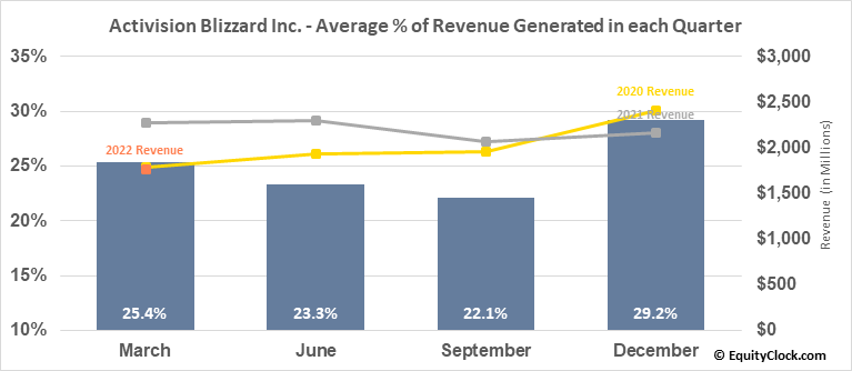 Activision Blizzard Inc. (NASD:ATVI) Revenue Seasonality