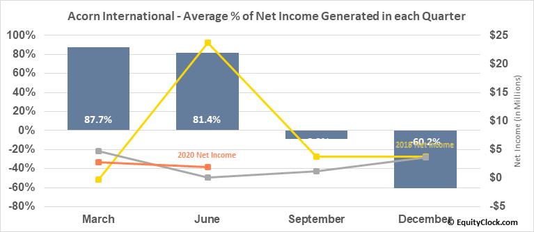 Acorn International (NYSE:ATV) Net Income Seasonality