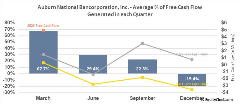 Auburn National Bancorporation, Inc. (NASD:AUBN) Free Cash Flow Seasonality
