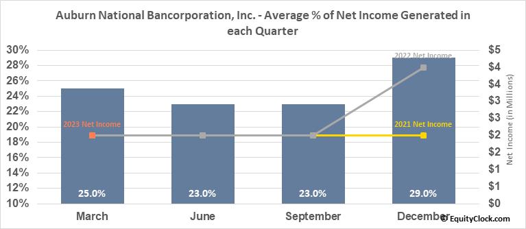 Auburn National Bancorporation, Inc. (NASD:AUBN) Net Income Seasonality