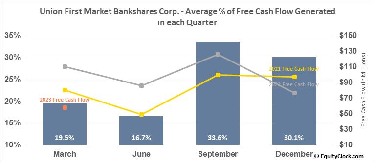Union First Market Bankshares Corp. (NASD:AUB) Free Cash Flow Seasonality