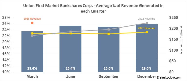Union First Market Bankshares Corp. (NASD:AUB) Revenue Seasonality