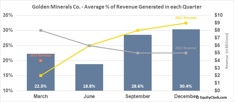 Golden Minerals Co. (AMEX:AUMN) Revenue Seasonality