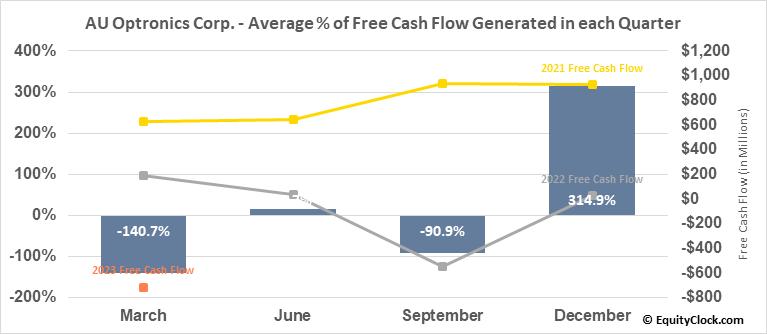 AU Optronics Corp. (OTCMKT:AUOTY) Free Cash Flow Seasonality