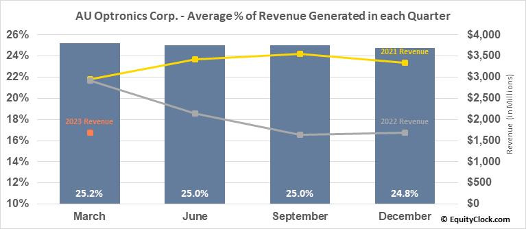 AU Optronics Corp. (OTCMKT:AUOTY) Revenue Seasonality