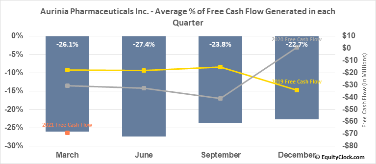 Aurinia Pharmaceuticals Inc. (TSE:AUP.TO) Free Cash Flow Seasonality