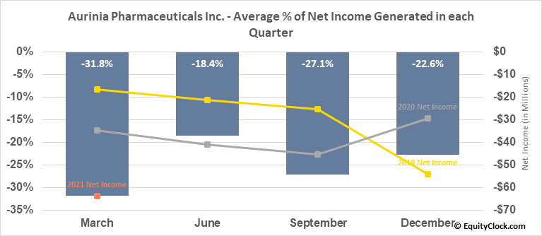 Aurinia Pharmaceuticals Inc. (TSE:AUP.TO) Net Income Seasonality