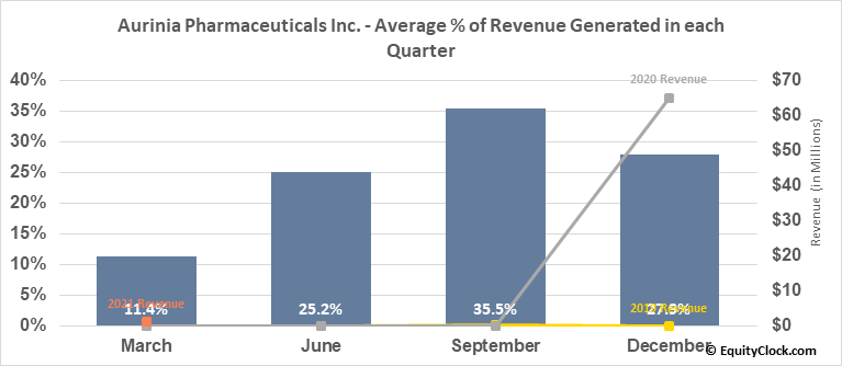 Aurinia Pharmaceuticals Inc. (TSE:AUP.TO) Revenue Seasonality