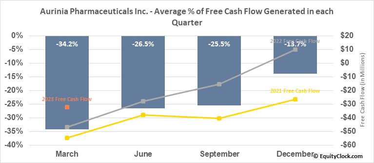 Aurinia Pharmaceuticals Inc. (NASD:AUPH) Free Cash Flow Seasonality