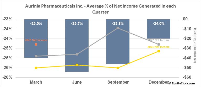 Aurinia Pharmaceuticals Inc. (NASD:AUPH) Net Income Seasonality