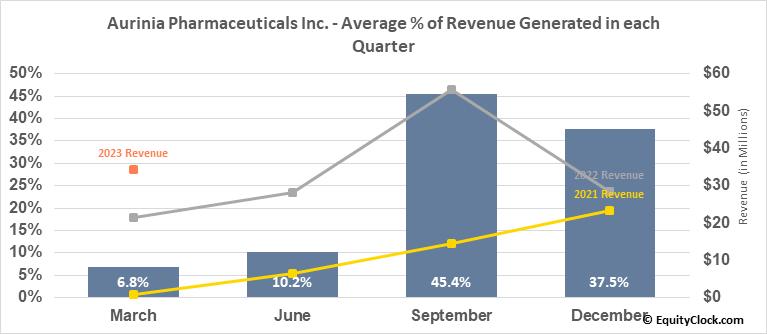 Aurinia Pharmaceuticals Inc. (NASD:AUPH) Revenue Seasonality