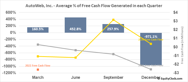 AutoWeb, Inc. (NASD:AUTO) Free Cash Flow Seasonality