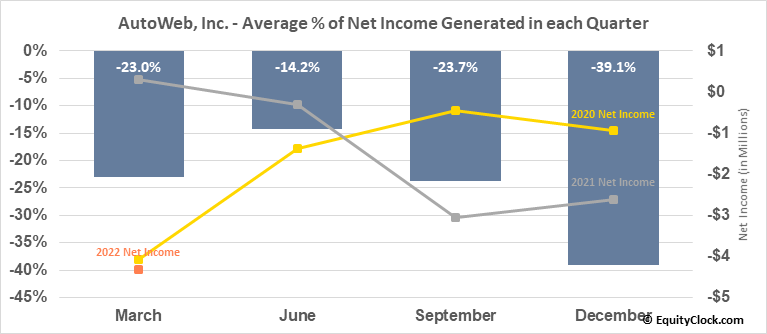 AutoWeb, Inc. (NASD:AUTO) Net Income Seasonality