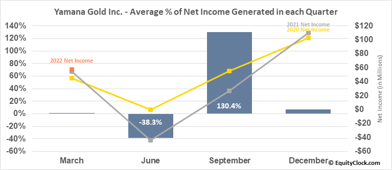 Yamana Gold Inc. (NYSE:AUY) Net Income Seasonality