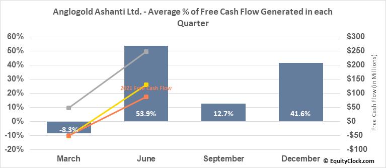 Anglogold Ashanti Ltd. (NYSE:AU) Free Cash Flow Seasonality