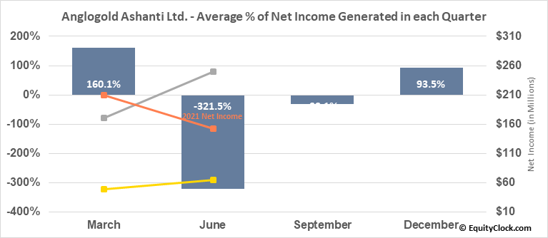 Anglogold Ashanti Ltd. (NYSE:AU) Net Income Seasonality