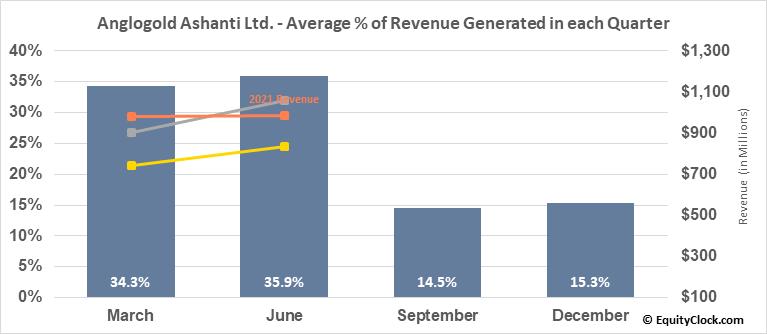 Anglogold Ashanti Ltd. (NYSE:AU) Revenue Seasonality