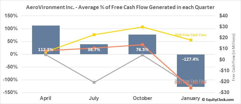 AeroVironment Inc. (NASD:AVAV) Free Cash Flow Seasonality