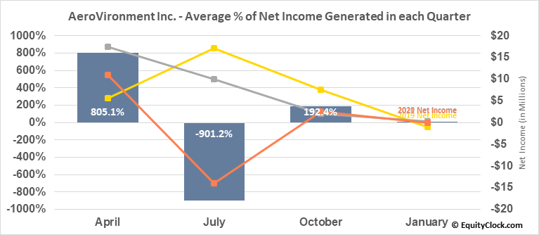 AeroVironment Inc. (NASD:AVAV) Net Income Seasonality