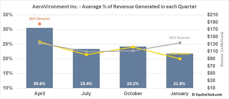 AeroVironment Inc. (NASD:AVAV) Revenue Seasonality