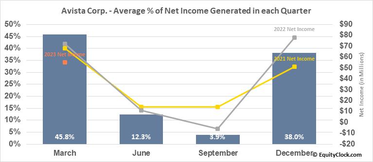 Avista Corp. (NYSE:AVA) Net Income Seasonality