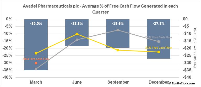Avadel Pharmaceuticals plc (NASD:AVDL) Free Cash Flow Seasonality