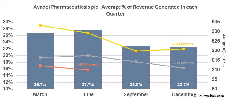 Avadel Pharmaceuticals plc (NASD:AVDL) Revenue Seasonality