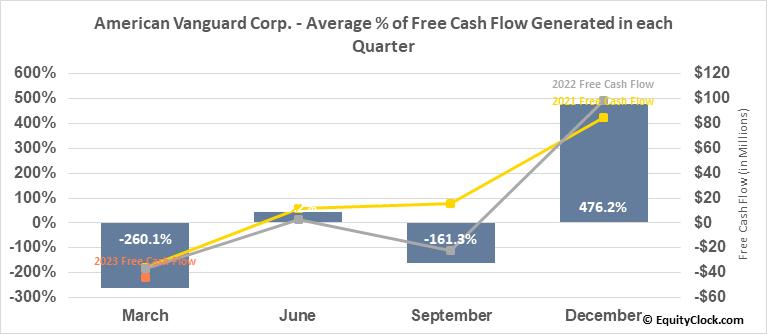 American Vanguard Corp. (NYSE:AVD) Free Cash Flow Seasonality