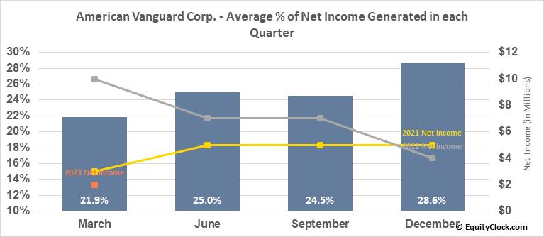 American Vanguard Corp. (NYSE:AVD) Net Income Seasonality