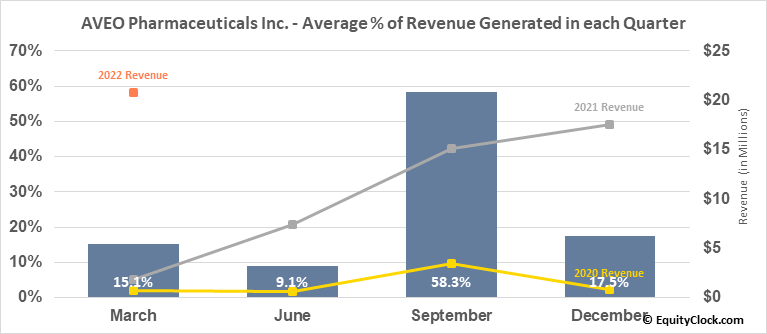AVEO Pharmaceuticals Inc. (NASD:AVEO) Revenue Seasonality