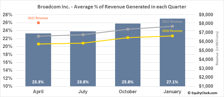 Broadcom Inc. (NASD:AVGO) Revenue Seasonality